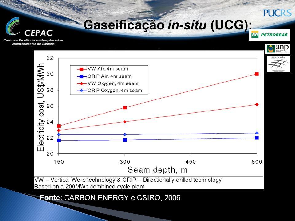 Gaseificação in-situ (UCG): Fonte: CARBON ENERGY e CSIRO, 2006