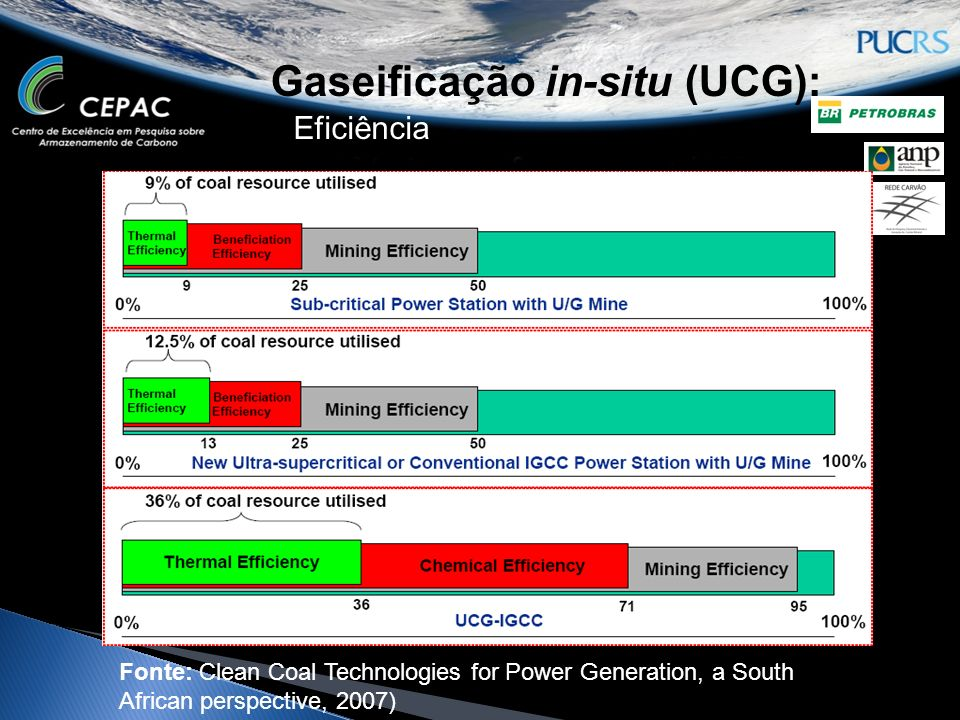 Gaseificação in-situ (UCG): Eficiência Fonte: Clean Coal Technologies for Power Generation, a South African perspective, 2007)
