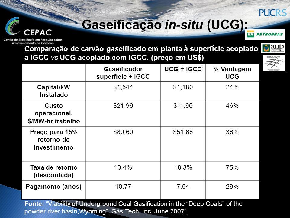 Gaseificação in-situ (UCG): Comparação de carvão gaseificado em planta à superfície acoplado a IGCC vs UCG acoplado com IGCC. (preço em US$) Gaseifica