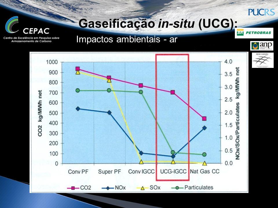 Gaseificação in-situ (UCG): Impactos ambientais - ar