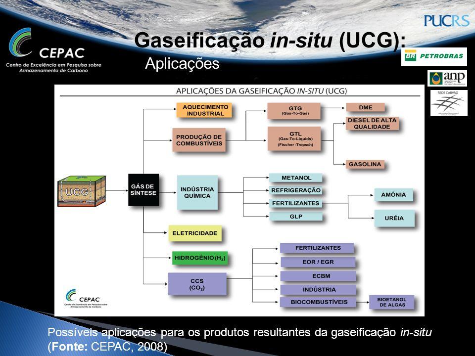 Aplicações Possíveis aplicações para os produtos resultantes da gaseificação in-situ (Fonte: CEPAC, 2008)