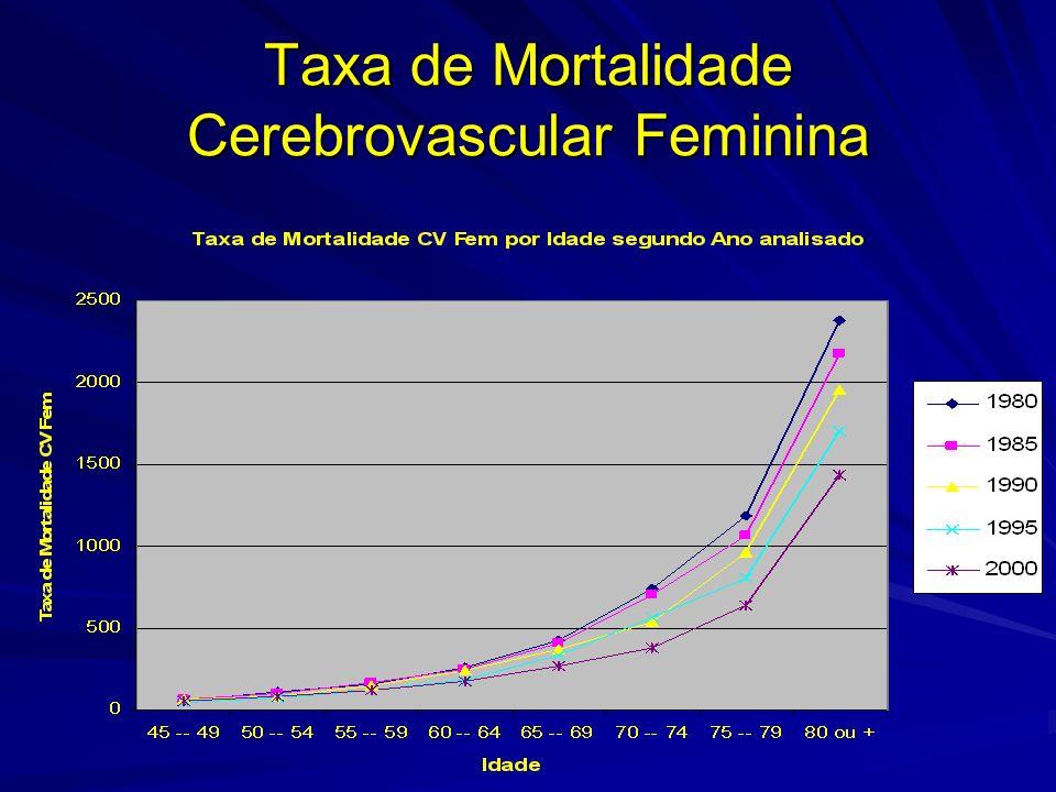 Taxa de Mortalidade Cerebrovascular Feminina