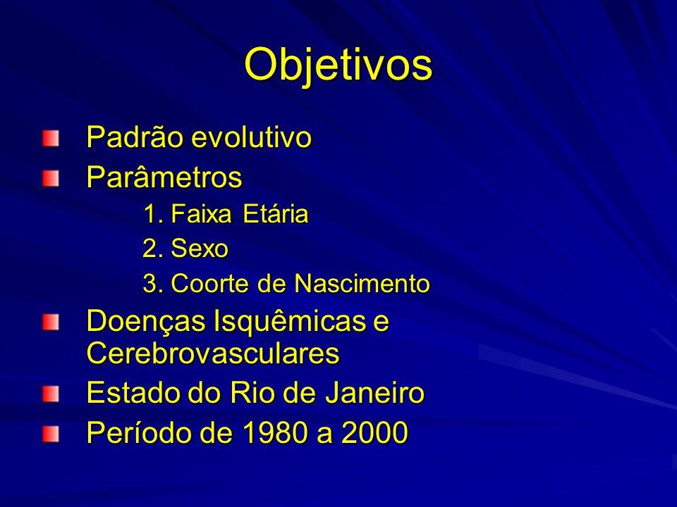 Objetivos Padrão evolutivo Parâmetros 1.Faixa Etária 2.Sexo 3.Coorte de Nascimento Doenças Isquêmicas e Cerebrovasculares Estado do Rio de Janeiro Per