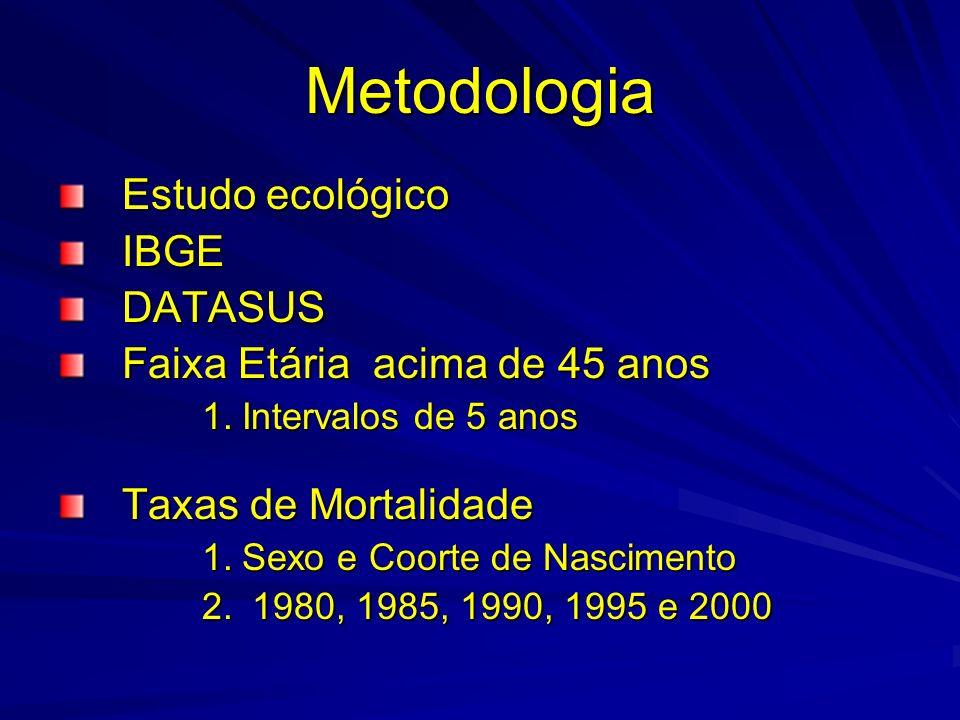 Metodologia Estudo ecológico IBGEDATASUS Faixa Etária acima de 45 anos 1.Intervalos de 5 anos Taxas de Mortalidade 1.Sexo e Coorte de Nascimento 2. 19