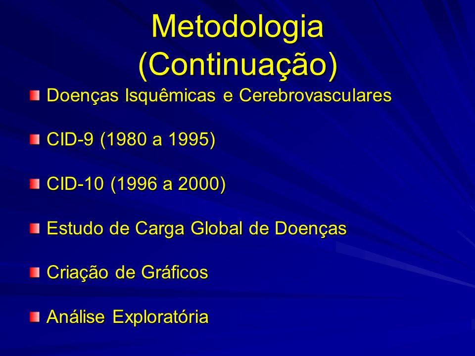 Metodologia (Continuação) Doenças Isquêmicas e Cerebrovasculares CID-9 (1980 a 1995) CID-10 (1996 a 2000) Estudo de Carga Global de Doenças Criação de