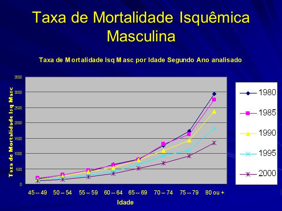 Taxa de Mortalidade Isquêmica Masculina