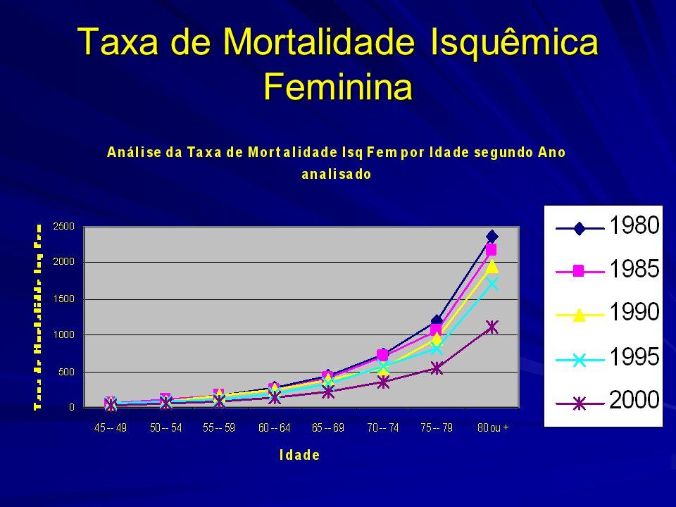 Taxa de Mortalidade Isquêmica Feminina