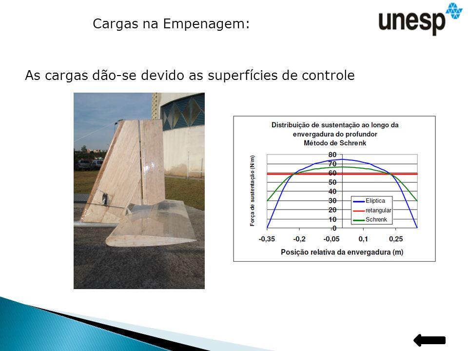 Cargas na Empenagem: As cargas dão-se devido as superfícies de controle