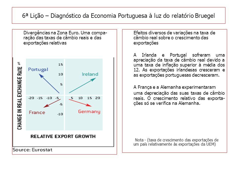 Efeitos diversos de variações na taxa de câmbio real sobre o crescimento das exportações A Irlanda e Portugal sofreram uma apreciação da taxa de câmbio real devido a uma taxa de inflação superior à média dos 12.