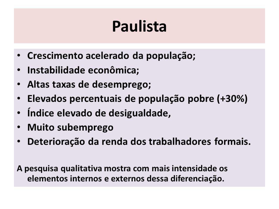 Paulista Crescimento acelerado da população; Instabilidade econômica; Altas taxas de desemprego; Elevados percentuais de população pobre (+30%) Índice elevado de desigualdade, Muito subemprego Deterioração da renda dos trabalhadores formais.