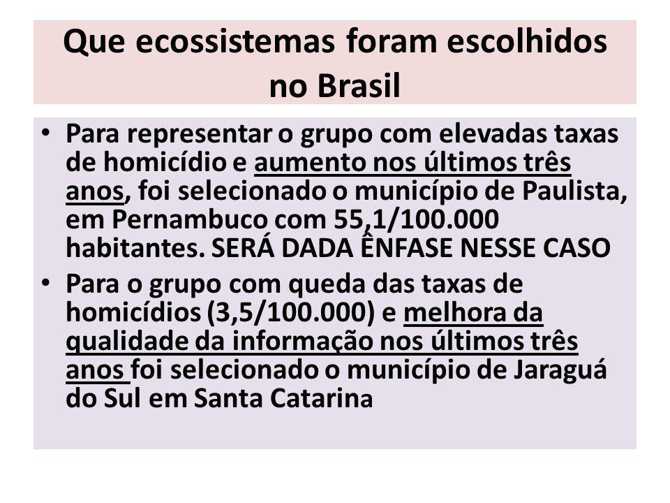 Que ecossistemas foram escolhidos no Brasil Para representar o grupo com elevadas taxas de homicídio e aumento nos últimos três anos, foi selecionado o município de Paulista, em Pernambuco com 55,1/100.000 habitantes.