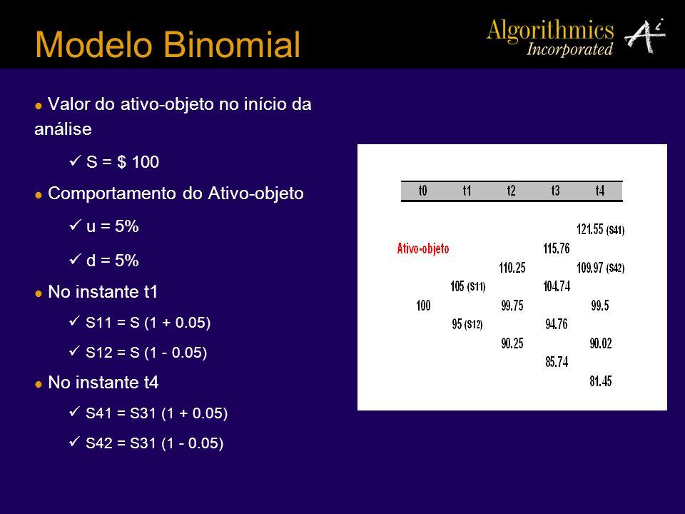 Modelo Binomial Valor do ativo-objeto no início da análise S = $ 100 Comportamento do Ativo-objeto u = 5% d = 5% No instante t1 S11 = S (1 + 0.05) S12