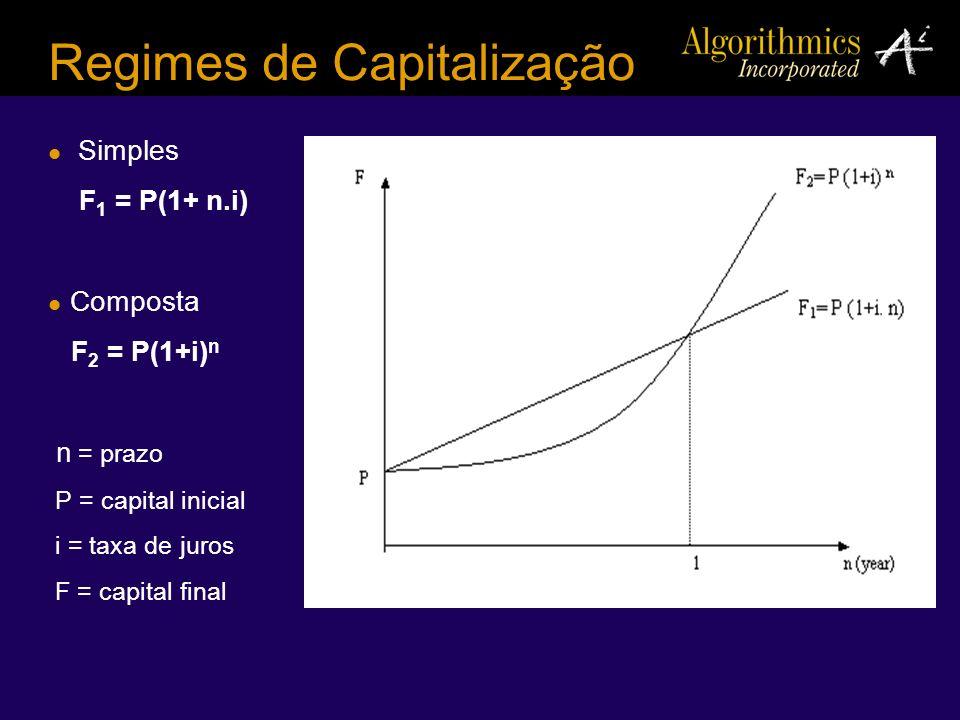 Regimes de Capitalização Simples F 1 = P(1+ n.i) Composta F 2 = P(1+i) n n = prazo P = capital inicial i = taxa de juros F = capital final