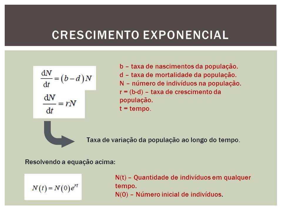 CRESCIMENTO EXPONENCIAL Taxa de variação da população ao longo do tempo. Resolvendo a equação acima: N(t) – Quantidade de indivíduos em qualquer tempo