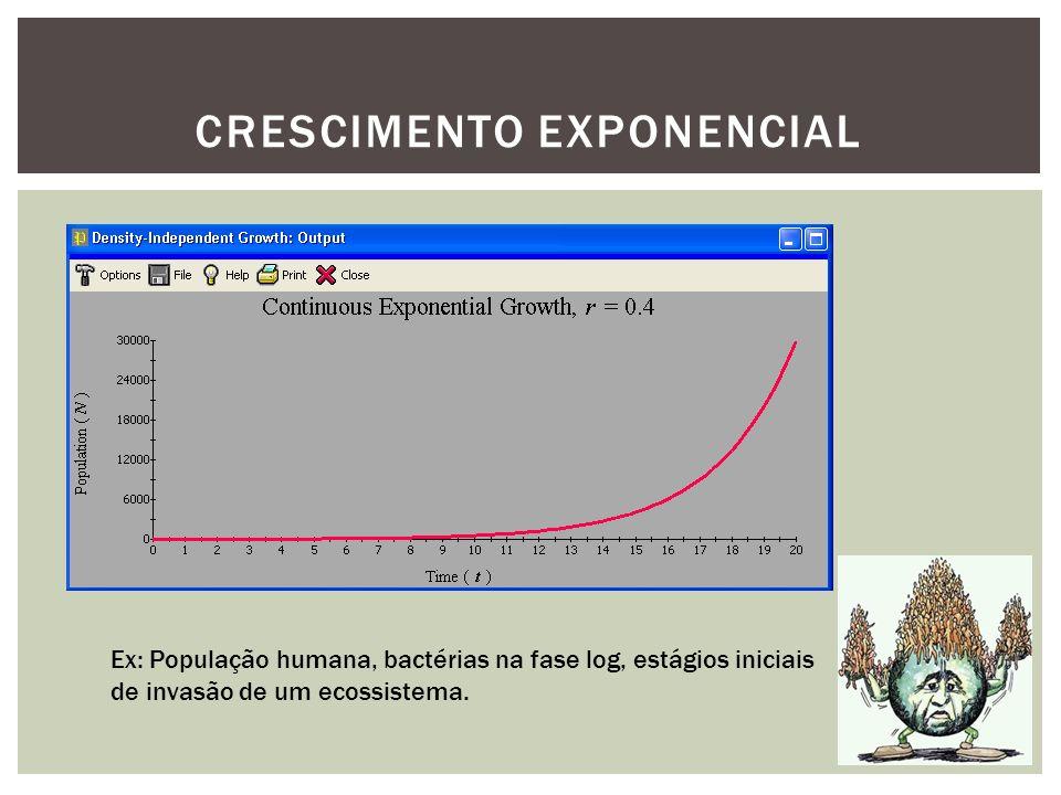 CRESCIMENTO EXPONENCIAL Ex: População humana, bactérias na fase log, estágios iniciais de invasão de um ecossistema.