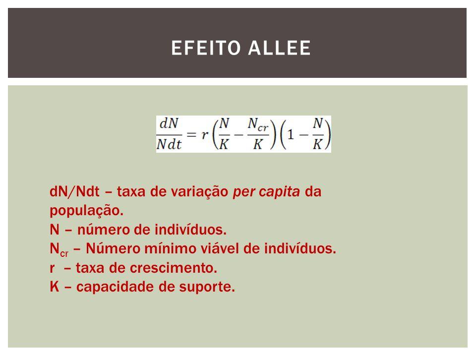 EFEITO ALLEE dN/Ndt – taxa de variação per capita da população. N – número de indivíduos. N cr – Número mínimo viável de indivíduos. r – taxa de cresc