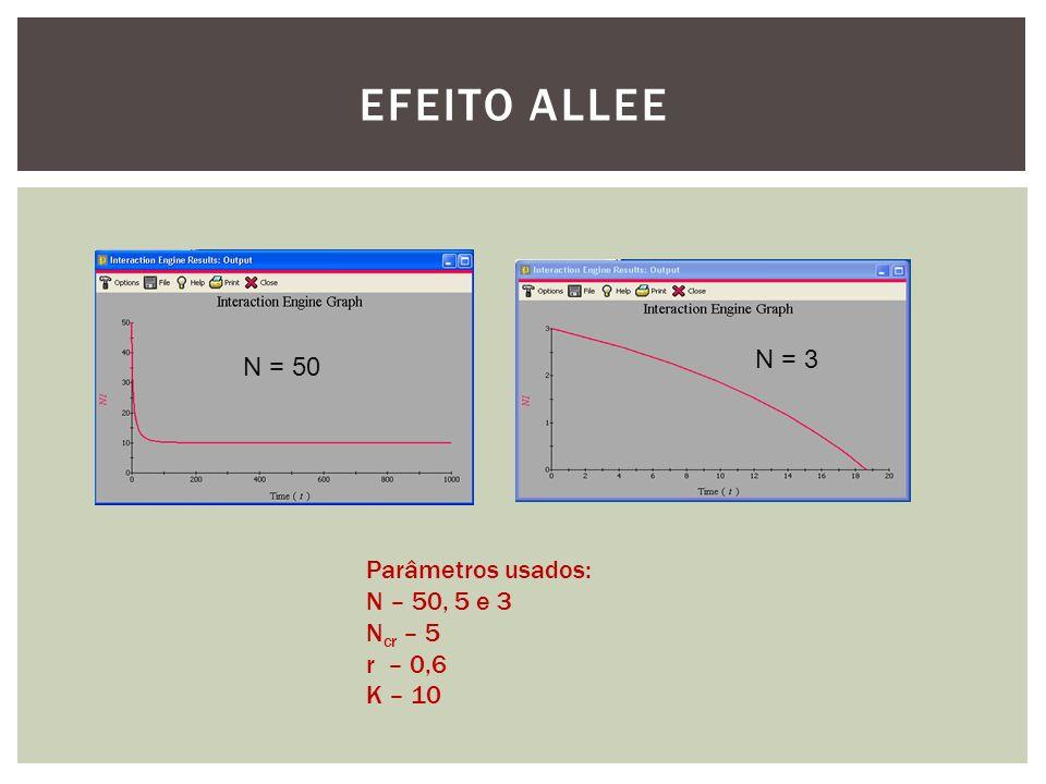 EFEITO ALLEE N = 50 N = 3 Parâmetros usados: N – 50, 5 e 3 N cr – 5 r – 0,6 K – 10
