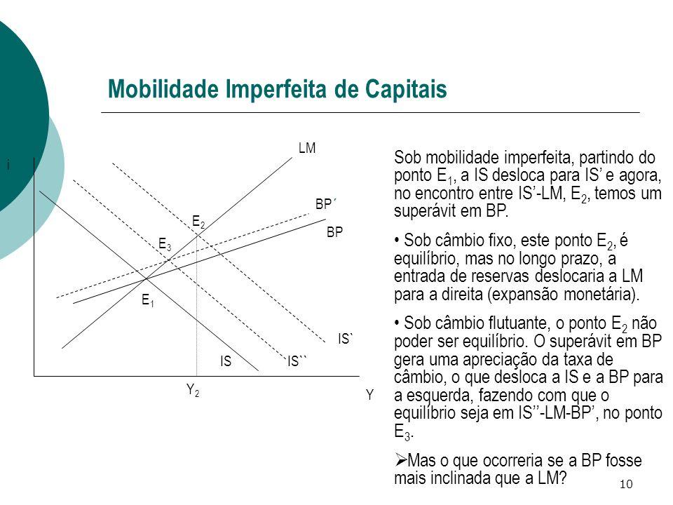 10 Mobilidade Imperfeita de Capitais IS LM BP IS` Y i E1E1 E2E2 BP´ IS`` Sob mobilidade imperfeita, partindo do ponto E 1, a IS desloca para IS e agor