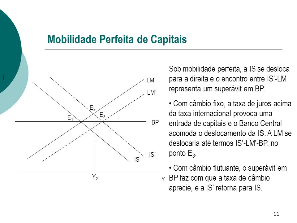 11 Mobilidade Perfeita de Capitais IS LM BP IS` Y i E1E1 Sob mobilidade perfeita, a IS se desloca para a direita e o encontro entre IS-LM representa um superávit em BP.