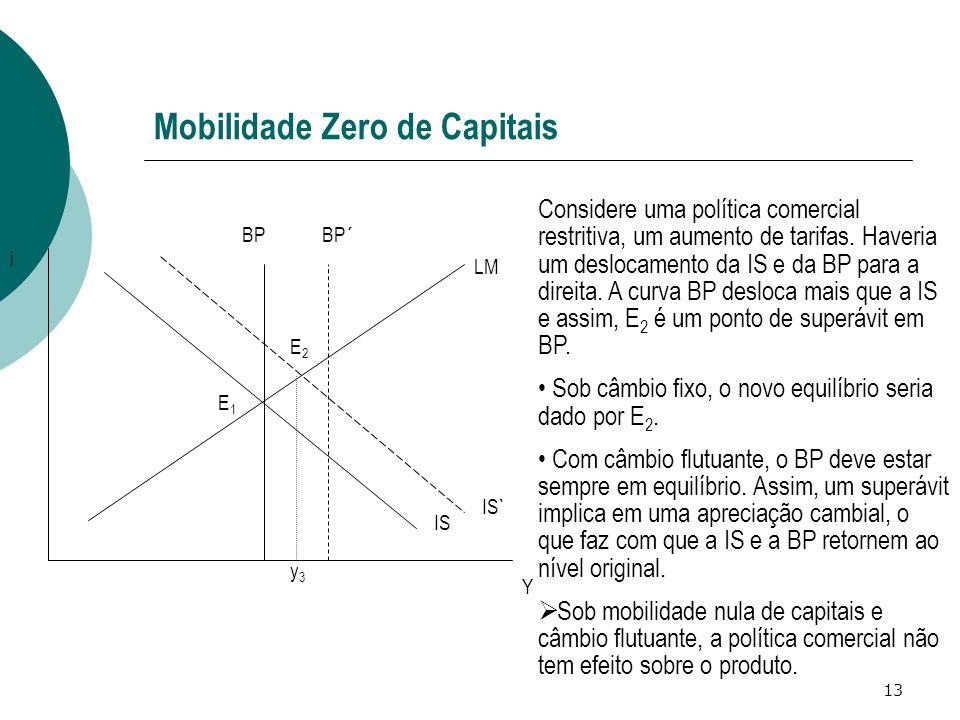 13 Mobilidade Zero de Capitais IS LM BP IS` Y i E1E1 E2E2 BP´ y3y3 Considere uma política comercial restritiva, um aumento de tarifas. Haveria um desl