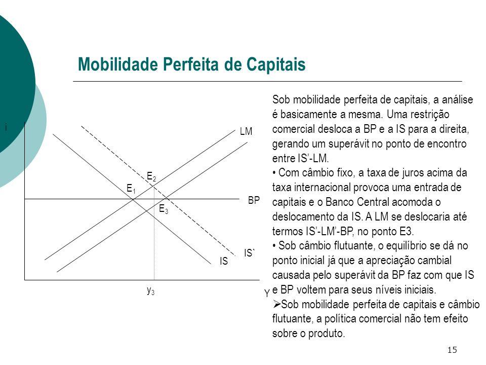 15 Mobilidade Perfeita de Capitais IS LM BP IS` Y i Sob mobilidade perfeita de capitais, a análise é basicamente a mesma. Uma restrição comercial desl