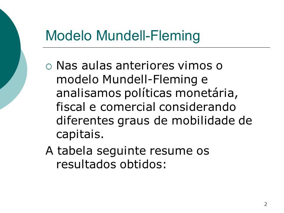 3 Efeitos de Estática Comparativa a Curto Prazo no Modelo Mundell- Fleming Taxa de Câmbio FixaTaxa de Câmbio Flutuante Grau de Mobilidade do Capital 0 + 0 + Expansão Monetária D > 0 Y1 > 0Y10> Y1 Expansão Fiscal G > 0 Y2 > 0Y2> Y2 +, >=<Y20 Restrição Comercial > 0 Y3 >0Y3> Y3000