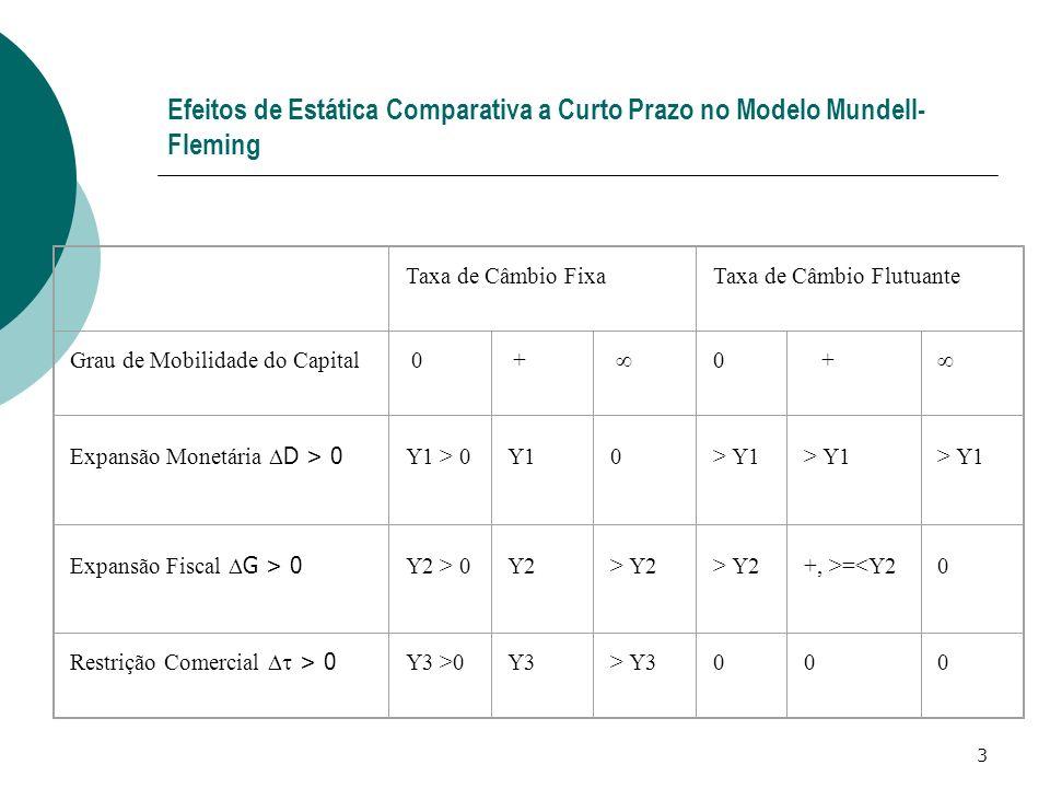 3 Efeitos de Estática Comparativa a Curto Prazo no Modelo Mundell- Fleming Taxa de Câmbio FixaTaxa de Câmbio Flutuante Grau de Mobilidade do Capital 0