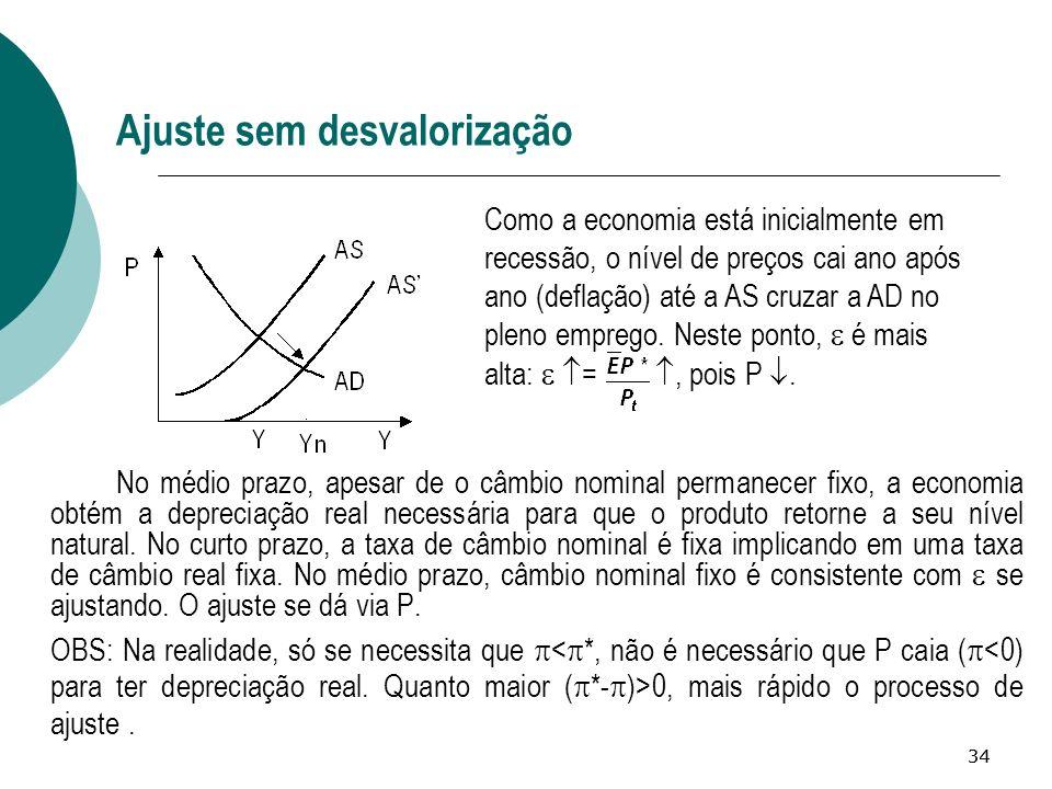 34 Ajuste sem desvalorização No médio prazo, apesar de o câmbio nominal permanecer fixo, a economia obtém a depreciação real necessária para que o pro