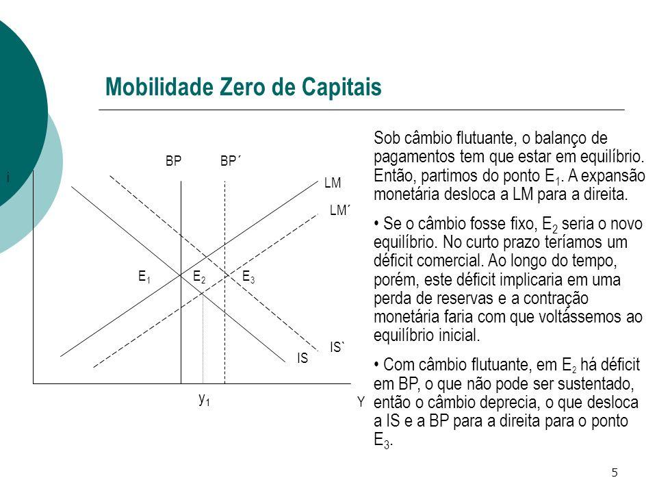 5 Mobilidade Zero de Capitais IS LM BP LM´ IS` Y i E1E1 E3E3 BP´ y1y1 Sob câmbio flutuante, o balanço de pagamentos tem que estar em equilíbrio. Então