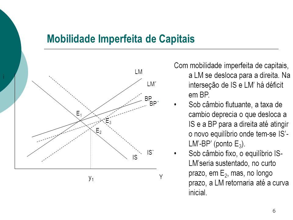 6 Mobilidade Imperfeita de Capitais IS LM BP LM´ IS` Y i BP´ Com mobilidade imperfeita de capitais, a LM se desloca para a direita. Na interseção de I