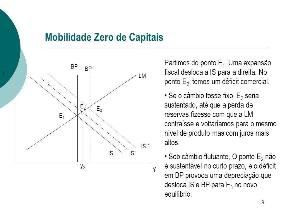 9 Mobilidade Zero de Capitais IS LM BP IS`` Y i E1E1 E2E2 BP´ IS` y2y2 E3E3 Partimos do ponto E 1. Uma expansão fiscal desloca a IS para a direita. No