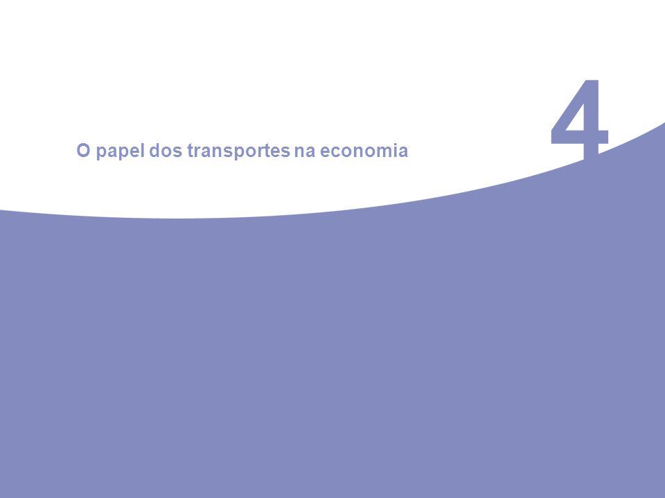 4 O papel dos transportes na economia
