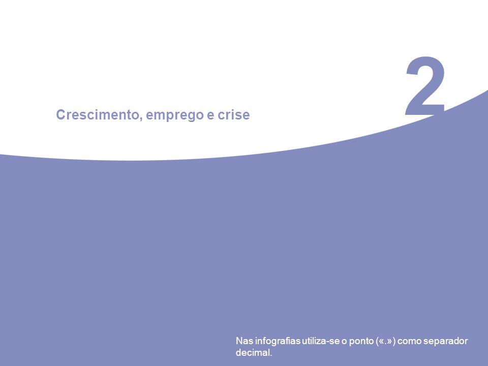 2 Crescimento, emprego e crise Nas infografias utiliza-se o ponto («.») como separador decimal..