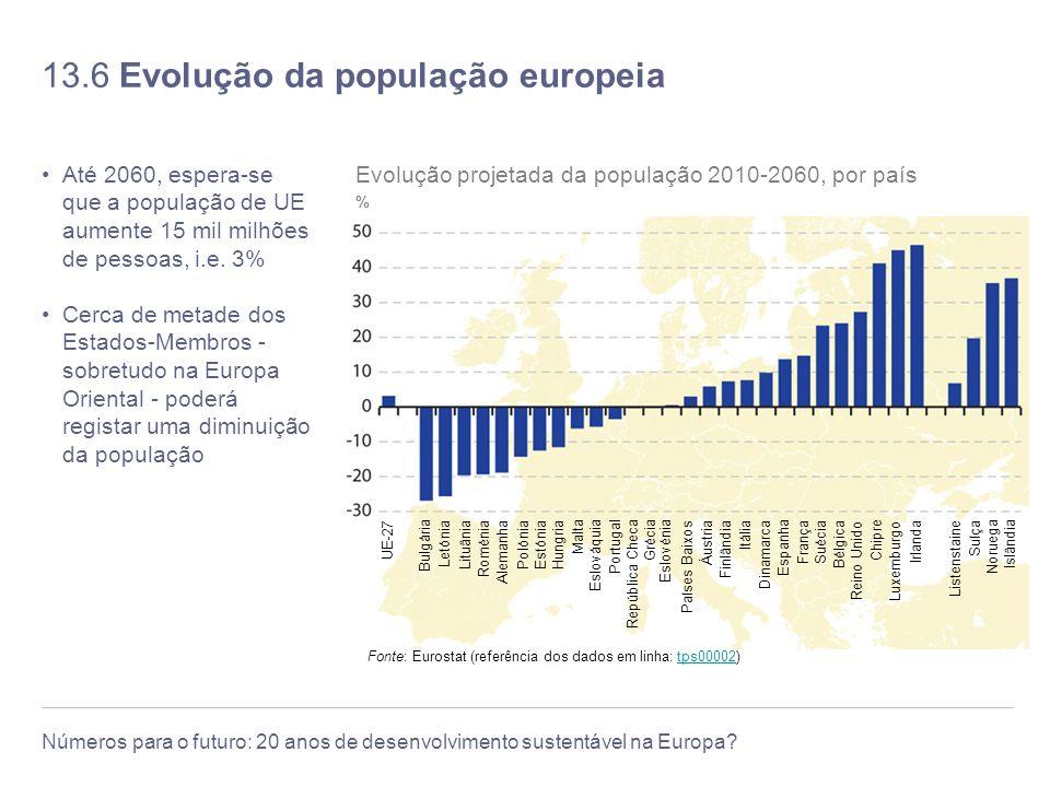 Números para o futuro: 20 anos de desenvolvimento sustentável na Europa.