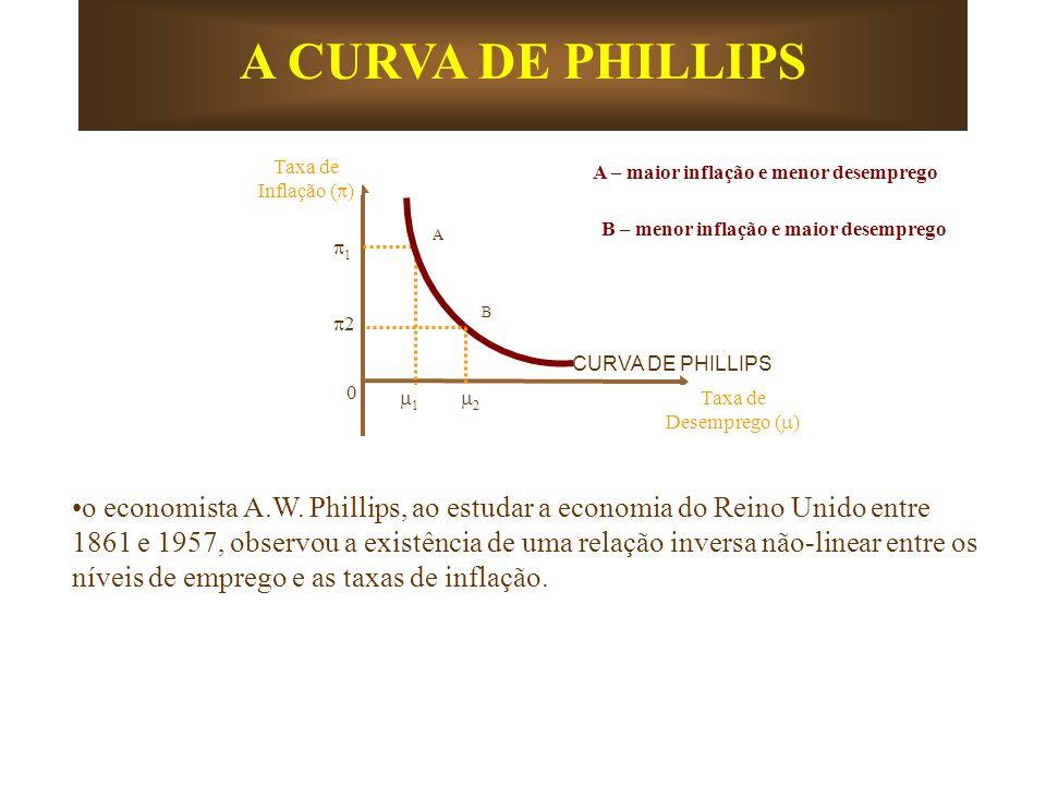 1 0 Taxa de Inflação ( ) CURVA DE PHILLIPS A B 2 1 2 Taxa de Desemprego ( ) A CURVA DE PHILLIPS A – maior inflação e menor desemprego B – menor inflaç