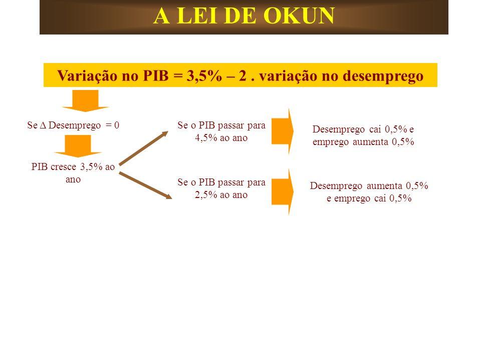 A LEI DE OKUN Variação no PIB = 3,5% – 2. variação no desemprego Se Δ Desemprego = 0 PIB cresce 3,5% ao ano Se o PIB passar para 4,5% ao ano Se o PIB