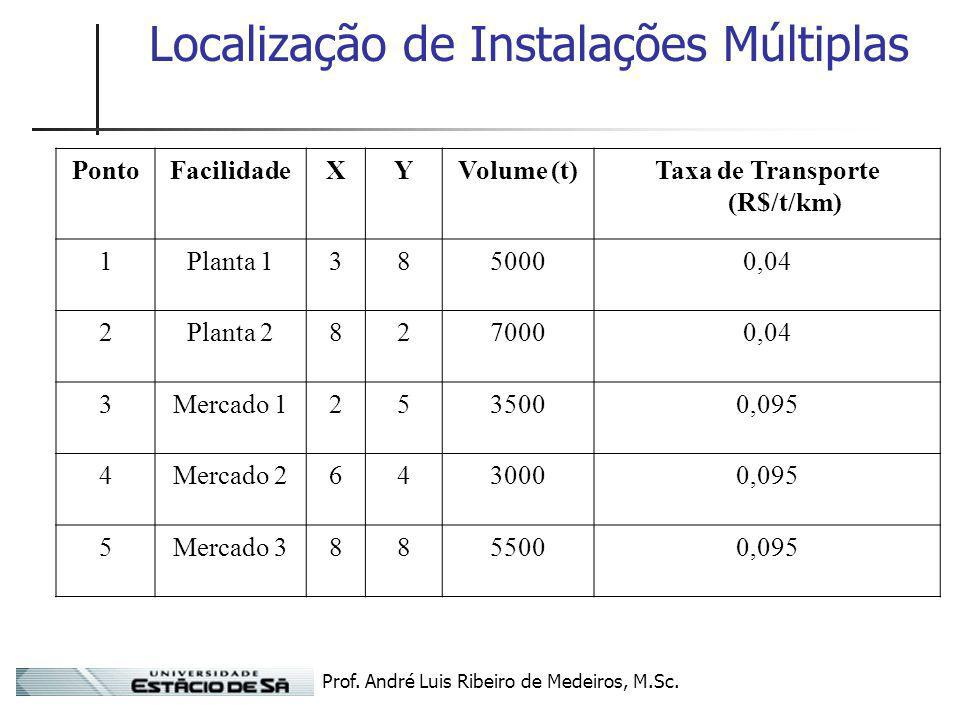 Prof. André Luis Ribeiro de Medeiros, M.Sc. Localização de Instalações Múltiplas PontoFacilidadeXYVolume (t)Taxa de Transporte (R$/t/km) 1Planta 13850