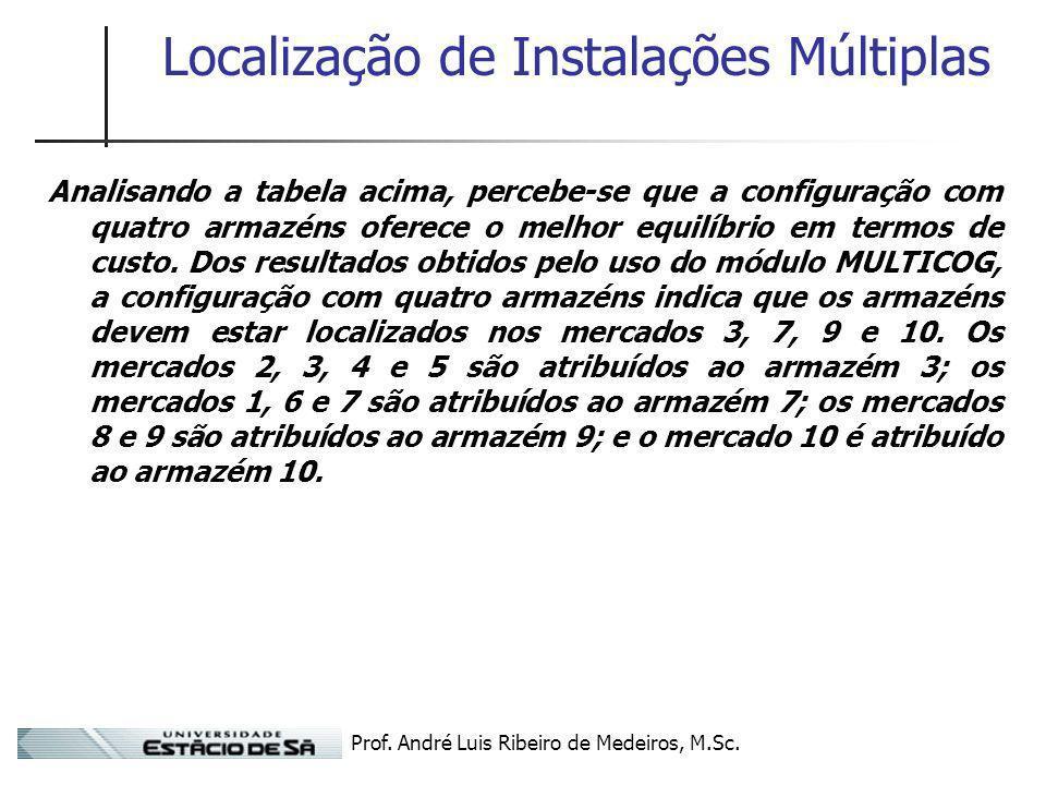Prof. André Luis Ribeiro de Medeiros, M.Sc. Localização de Instalações Múltiplas Analisando a tabela acima, percebe-se que a configuração com quatro a