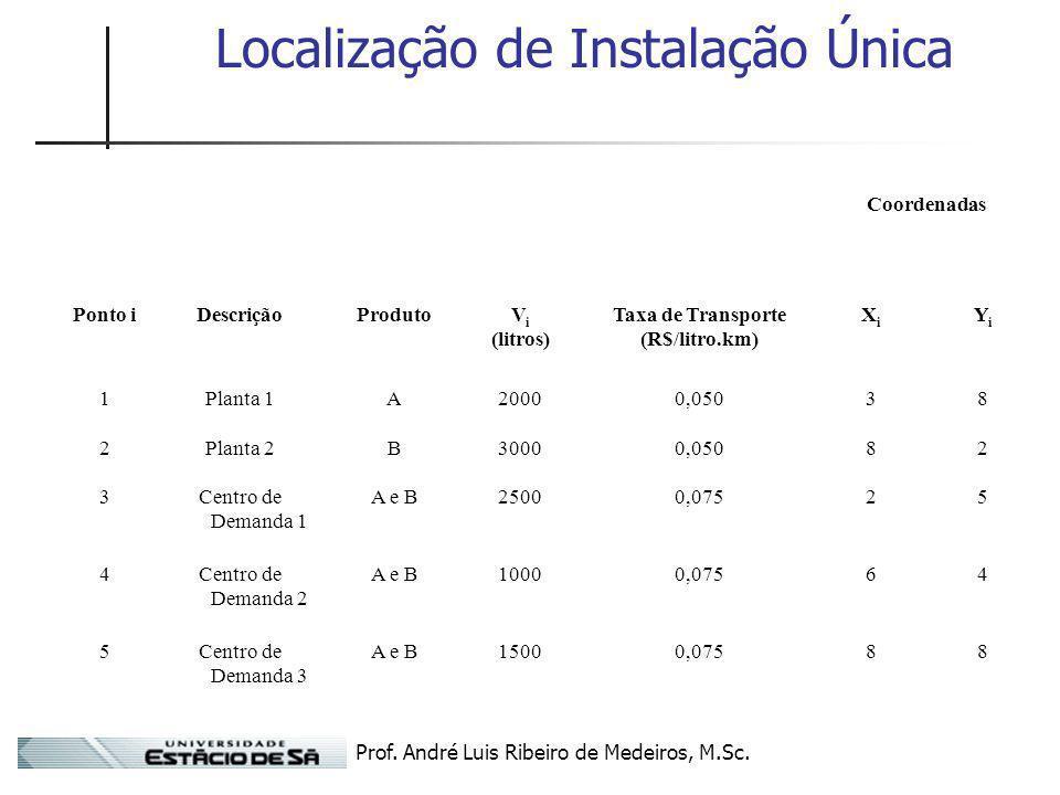 Prof. André Luis Ribeiro de Medeiros, M.Sc. Localização de Instalação Única Coordenadas Ponto iDescriçãoProdutoV i (litros) Taxa de Transporte (R$/lit