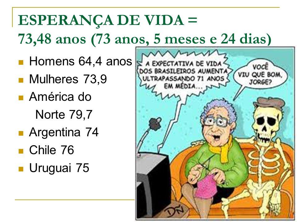 ESPERANÇA DE VIDA = 73,48 anos (73 anos, 5 meses e 24 dias) Homens 64,4 anos Mulheres 73,9 América do Norte 79,7 Argentina 74 Chile 76 Uruguai 75