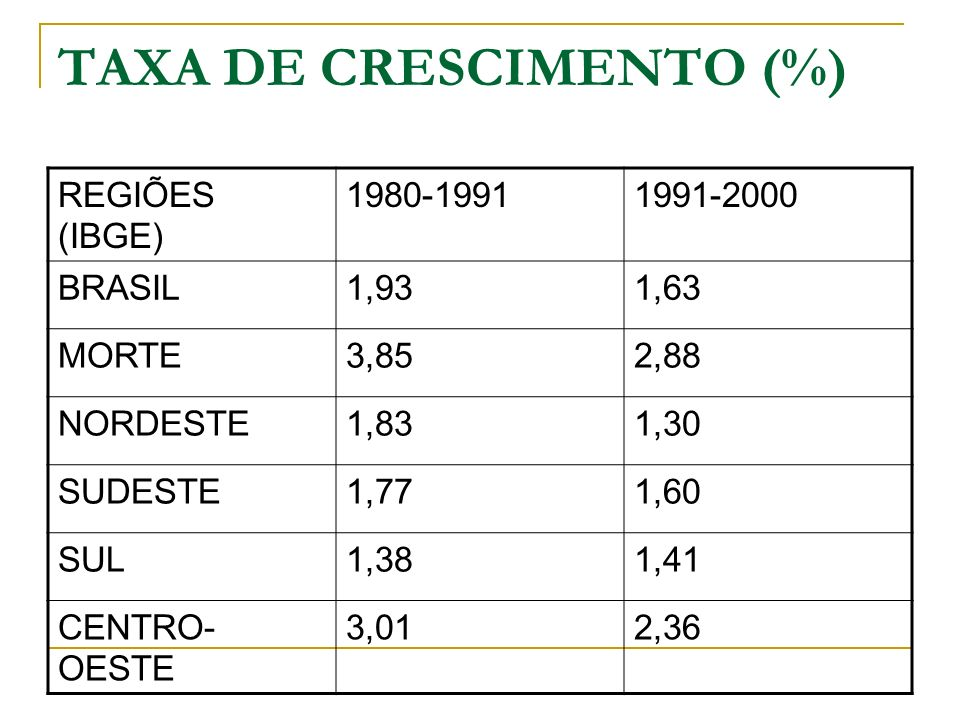 TAXA DE CRESCIMENTO (%) REGIÕES (IBGE) 1980-19911991-2000 BRASIL1,931,63 MORTE3,852,88 NORDESTE1,831,30 SUDESTE1,771,60 SUL1,381,41 CENTRO- OESTE 3,01