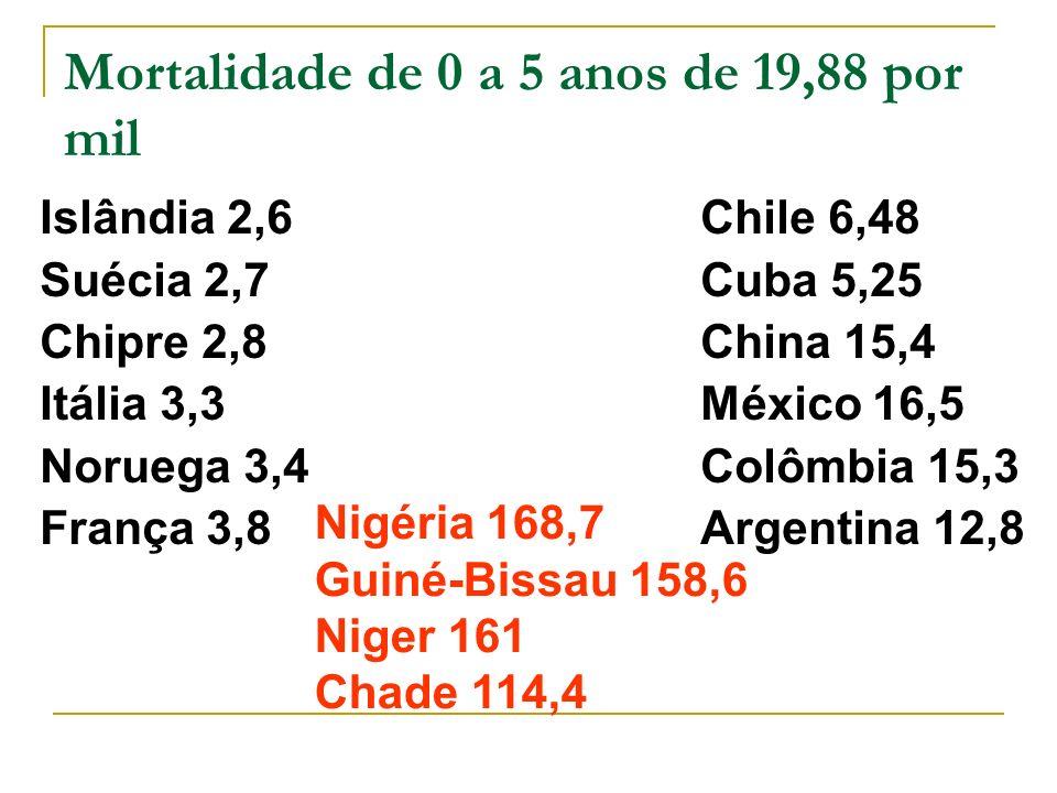 Islândia 2,6 Suécia 2,7 Chipre 2,8 Itália 3,3 Noruega 3,4 França 3,8 Chile 6,48 Cuba 5,25 China 15,4 México 16,5 Colômbia 15,3 Argentina 12,8 Nigéria