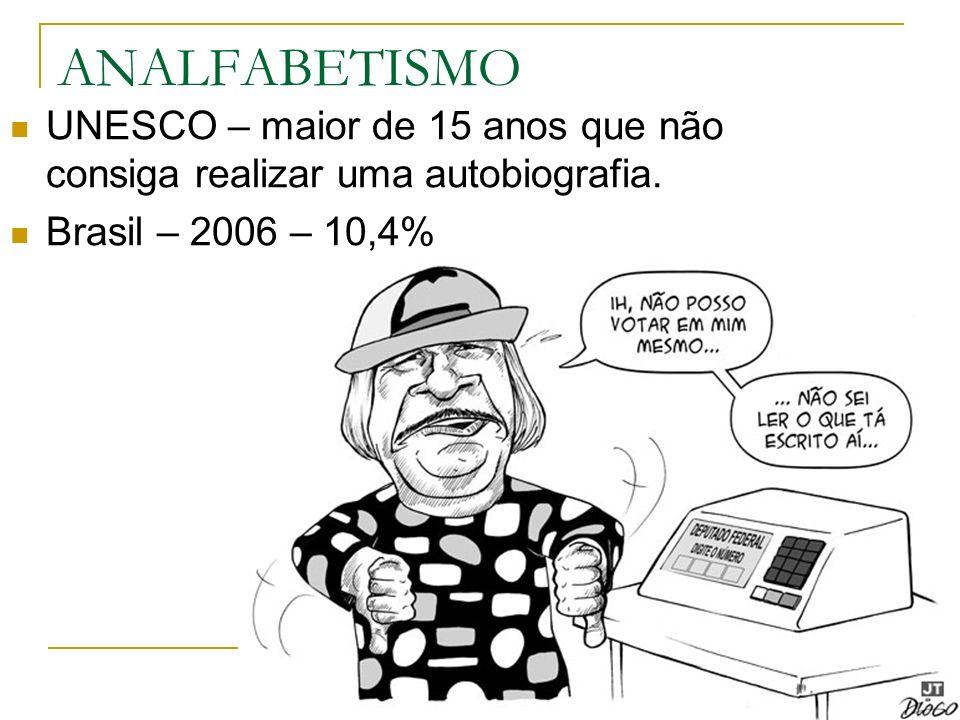 ANALFABETISMO UNESCO – maior de 15 anos que não consiga realizar uma autobiografia. Brasil – 2006 – 10,4%