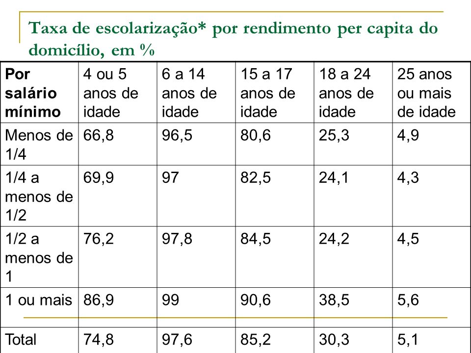 Taxa de escolarização* por rendimento per capita do domicílio, em % Por salário mínimo 4 ou 5 anos de idade 6 a 14 anos de idade 15 a 17 anos de idade