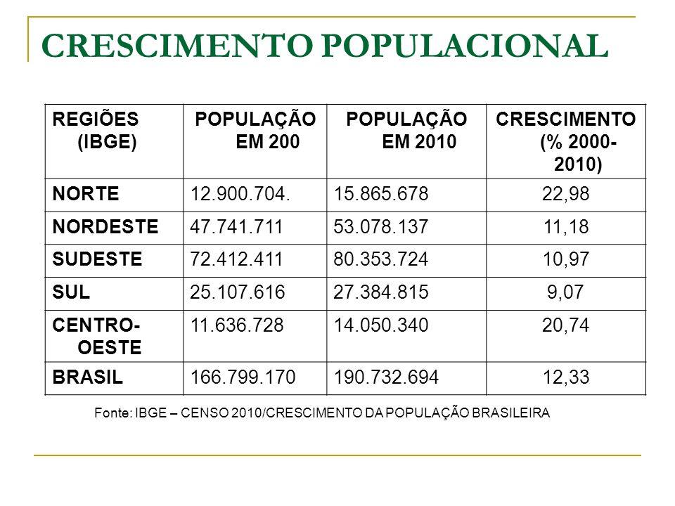 CRESCIMENTO POPULACIONAL REGIÕES (IBGE) POPULAÇÃO EM 200 POPULAÇÃO EM 2010 CRESCIMENTO (% 2000- 2010) NORTE12.900.704.15.865.67822,98 NORDESTE47.741.7