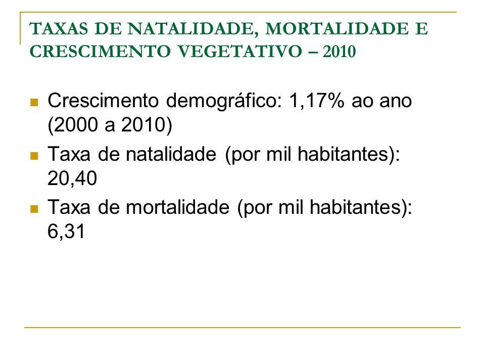 Crescimento demográfico: 1,17% ao ano (2000 a 2010) Taxa de natalidade (por mil habitantes): 20,40 Taxa de mortalidade (por mil habitantes): 6,31 TAXA