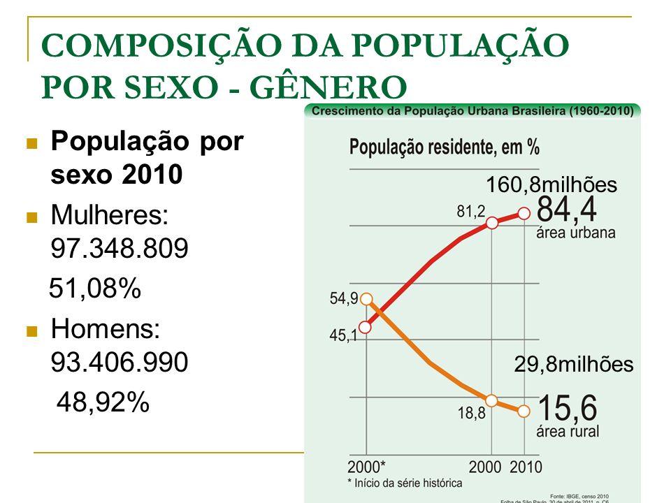 COMPOSIÇÃO DA POPULAÇÃO POR SEXO - GÊNERO População por sexo 2010 Mulheres: 97.348.809 51,08% Homens: 93.406.990 48,92% 160,8milhões 29,8milhões