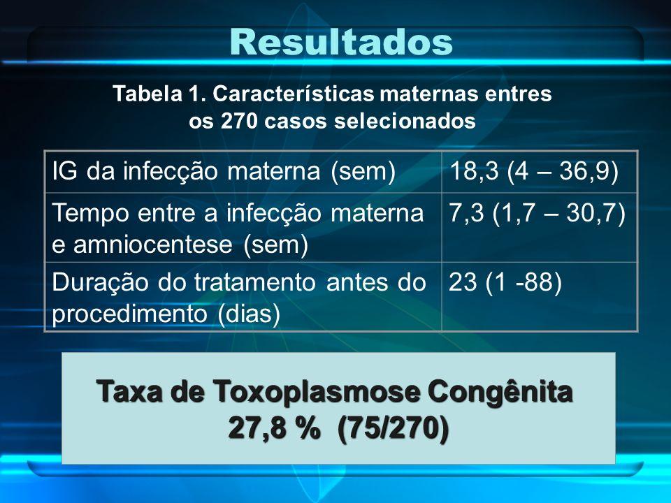 Resultados IG da infecção materna (sem)18,3 (4 – 36,9) Tempo entre a infecção materna e amniocentese (sem) 7,3 (1,7 – 30,7) Duração do tratamento ante
