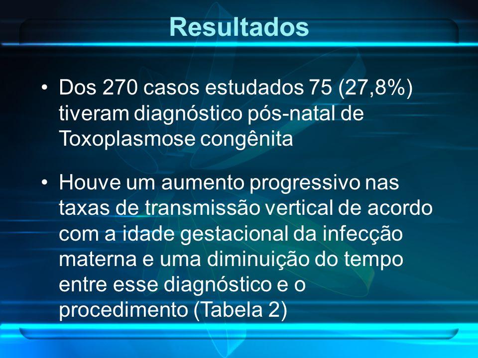 Resultados Dos 270 casos estudados 75 (27,8%) tiveram diagnóstico pós-natal de Toxoplasmose congênita Houve um aumento progressivo nas taxas de transm
