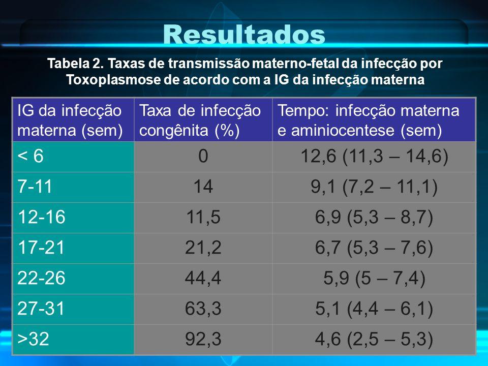 Resultados IG da infecção materna (sem) Taxa de infecção congênita (%) Tempo: infecção materna e aminiocentese (sem) < 6012,6 (11,3 – 14,6) 7-11149,1